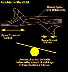 Alcubierre Warp Drive Manifold