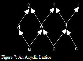 An acyclic time trave lattice