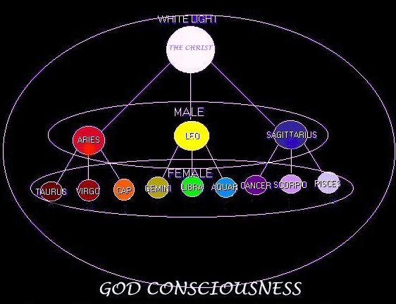 Christ and Cosmic Consciousness
