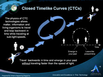 Time Travel using Closed Timelike Curves