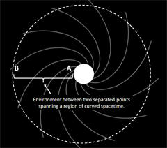 Two Separated Points Across Curved Spacetime in a Time Reactor