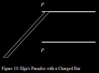 elgas paradox with a charged bar