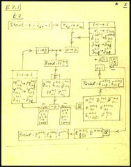John von Neumann - ENIAC flow diagram for AEL-ENIAC