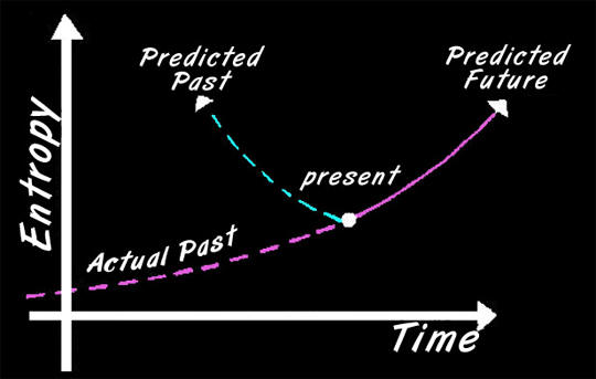 philosophical approach to time