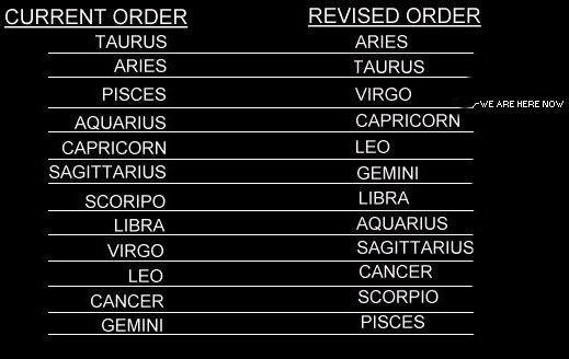 Reorder of the Signs of the Ages