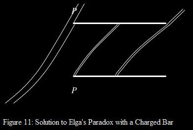 solution to elga's paradox