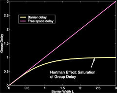 The Hartman Effect