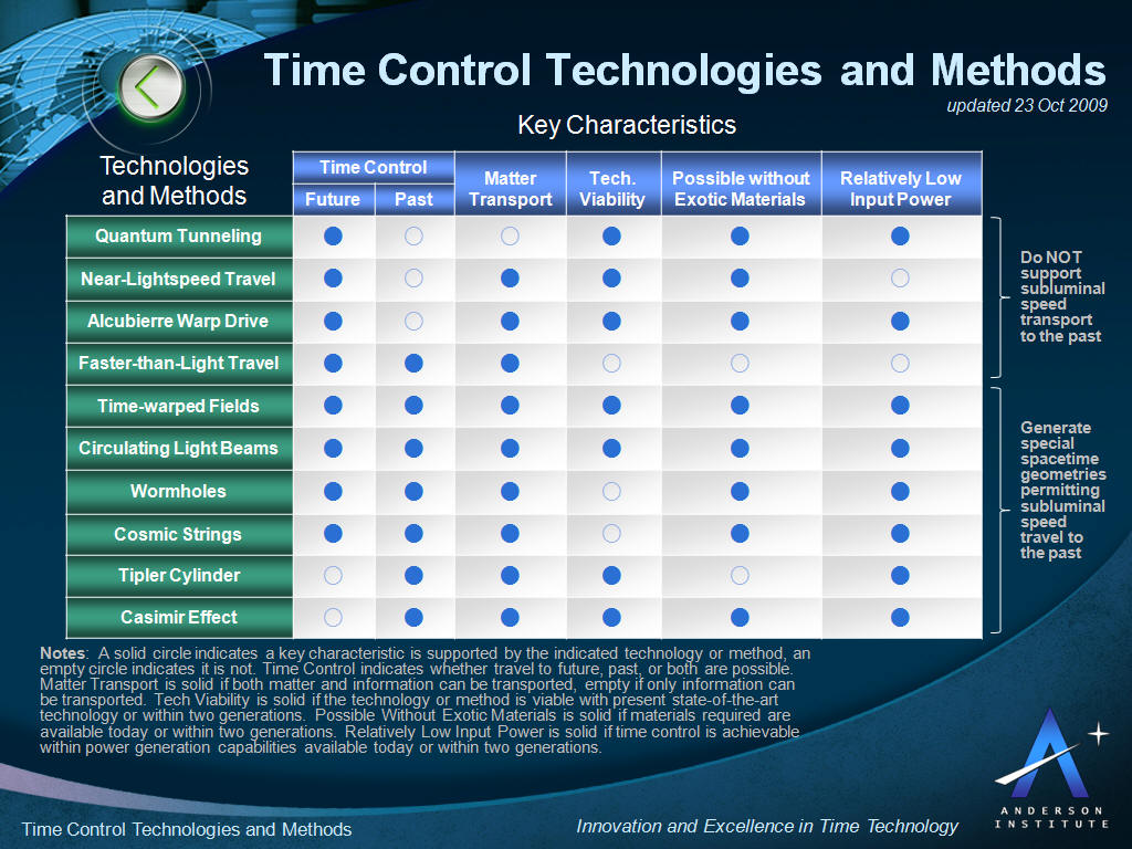 Time Control Technologies and Methods - www.andersoninstitute.com